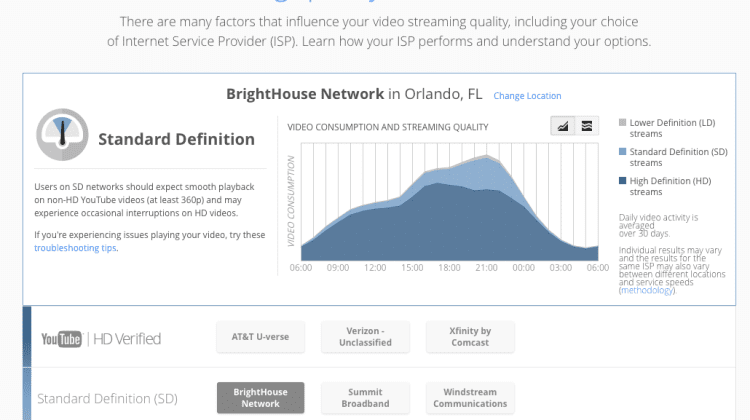 Google Calls Out BrightHouse Network For Slow Video Service